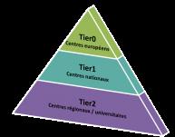 L'écosystème du calcul intensif représenté par une pyramide